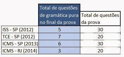 Tabela 2 - Questões de gramática pura no final da prova de Português