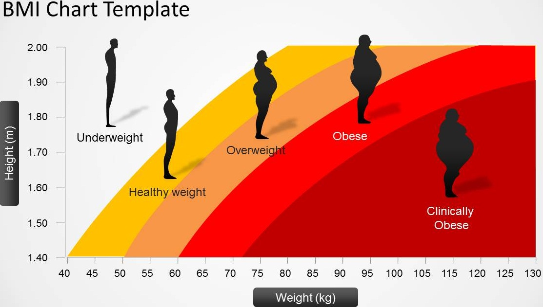 body fat percentage chart by age
