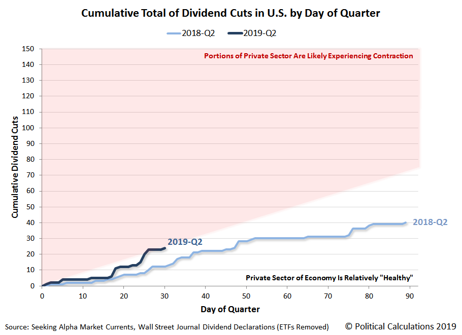 Cumulative Total of Dividend Cuts in U.S. by Day of Quarter, 2018-Q2 vs 2019-Q2, Snapshot on 30 April 2019