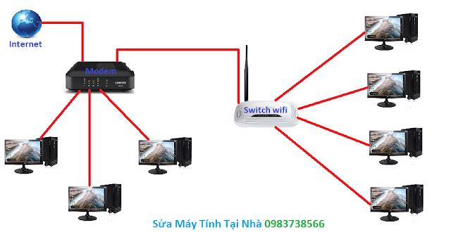 Các máy tính trong mạng Lan được kết nối với cả modem và switch