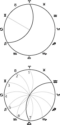 The Vesica Piscis and the Seven Rivers of the Zodiac (Vedic Year)