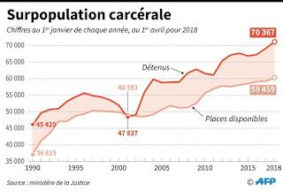 Prisons: Pourquoi la population carcérale continue-t-elle d'augmenter?