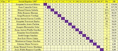 Clasificación final por orden de puntuación del Torneo Social de Rápidas 1987