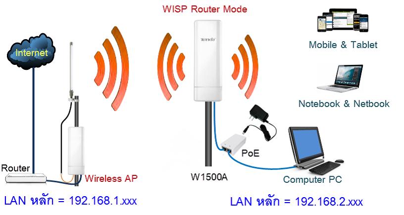 Tenda W1500A WISP Mode Setup: คู่มือการตั้งค่า WISP Router
