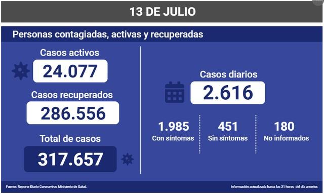 😷Coronavirus: Reporte Nacional 13 de Julio 🇨🇱