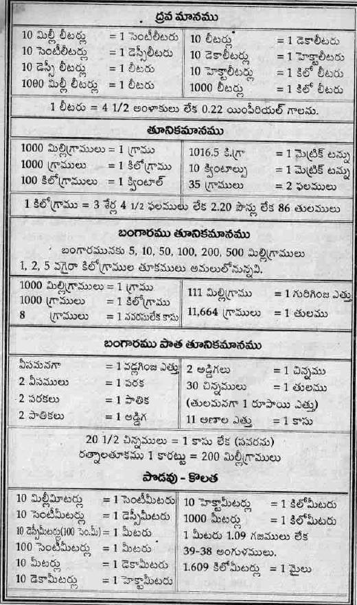 TELUGU WEB WORLD Telugu Weights, Measurements, Earth Diameter, Gold