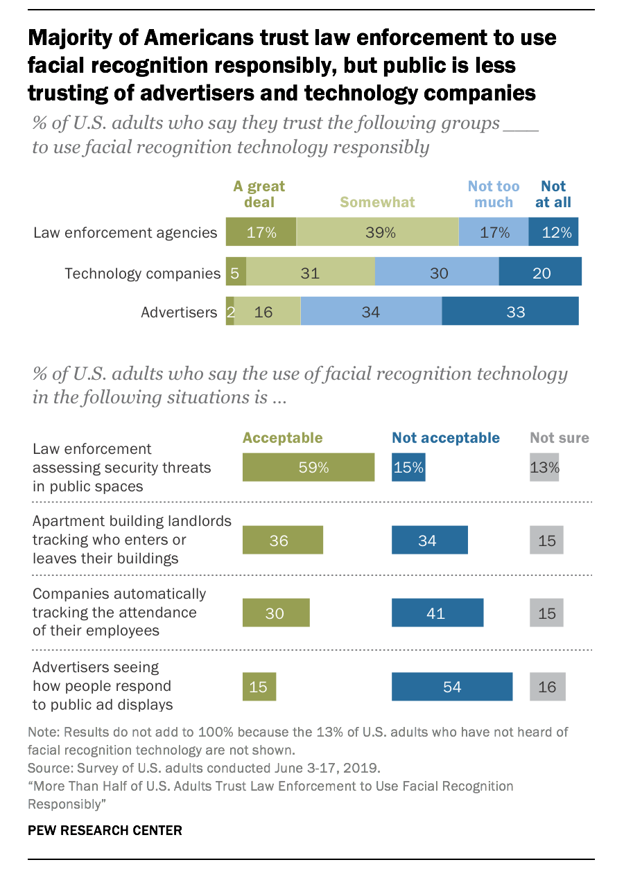 More Than Half of U.S. Adults Trust Law Enforcement to Use Facial Recognition Responsibly