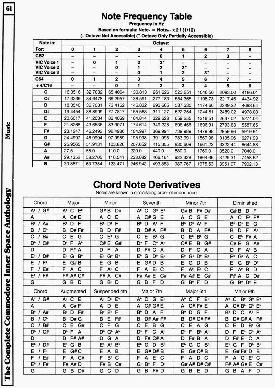 Chord Frequencies Related Keywords & Suggestions - Chord Frequencies