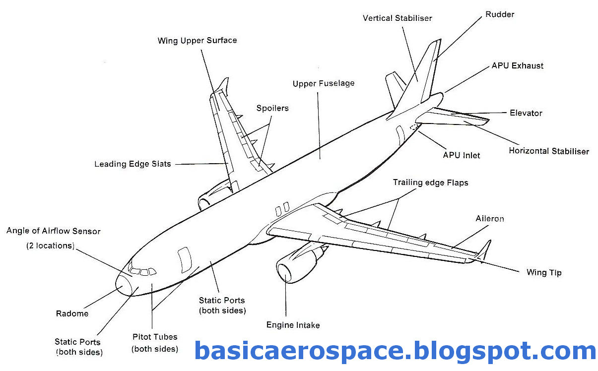aerospace engineering  parts and controls of aircraft