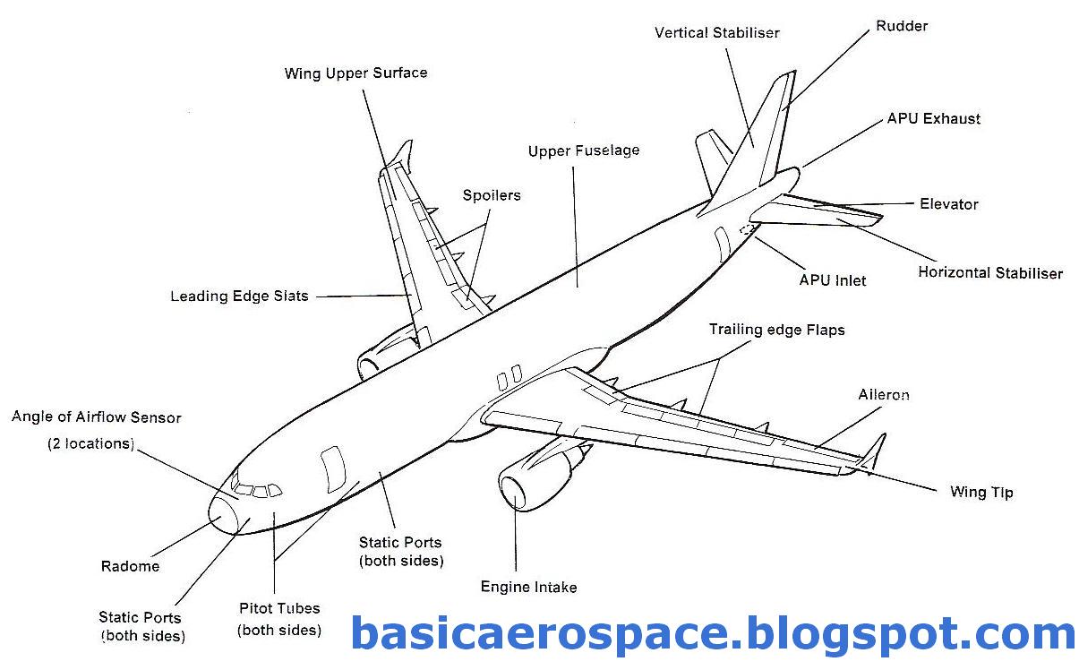 Aerospace Engineering: PARTS AND CONTROLS OF AIRCRAFT
