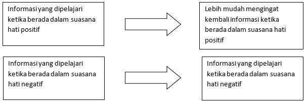 Kognisi Sosial - Aspek-aspek, Definisi, dan Skema