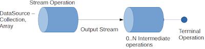 Stream API in Java