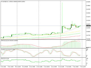 GBP Crash Made the Day For the BOE – Weekly Analysis 3 - 9 October