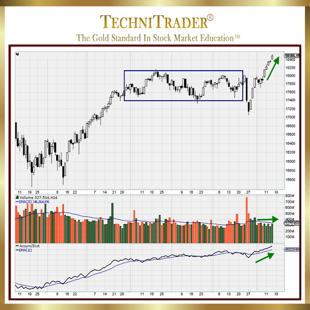 chart example showing steady run - technitrader