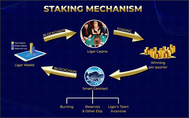 LigerCoin Staking Mechanism