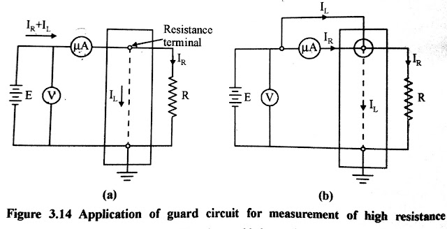 Price Guard Wire Method
