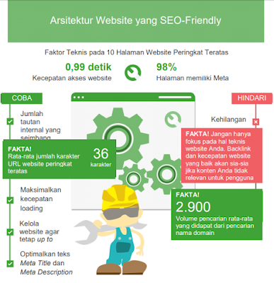 struktur blog dan web