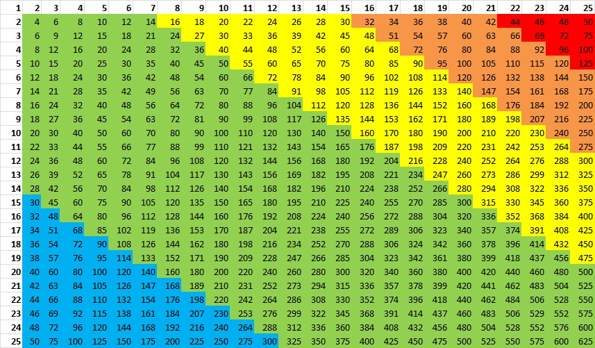 Multiplication Chart That Goes Up To 24 Homeschoolingforfree