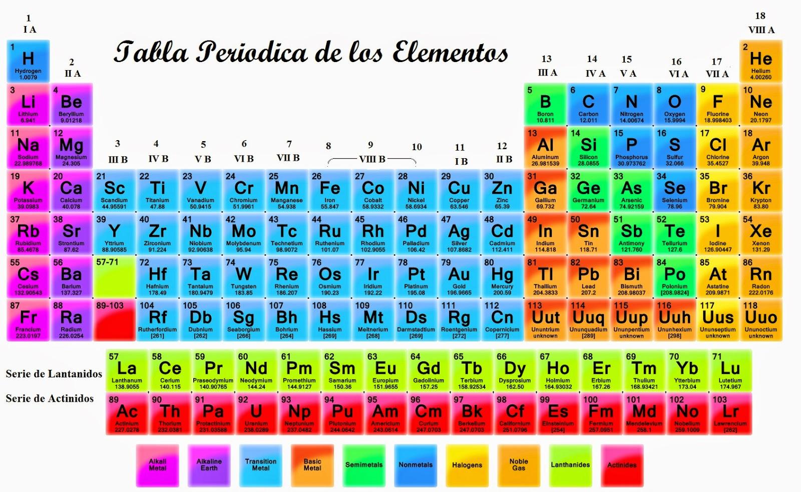 Tabla periodica con nombres wikipedia choice image periodic table tabla periodica de elementos wikipedia images periodic table and imagenes tabla periodica de los elementos imagenes urtaz Gallery