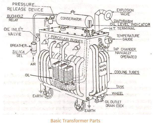 Complete Project: Transformer Design Using MATLAB