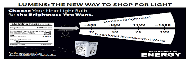 New Way to Shop for Light Bulb