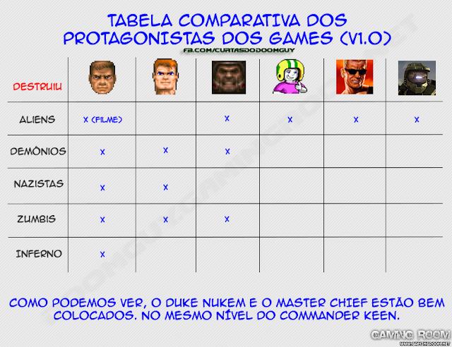 Tabela comparativa dos heróis dos games