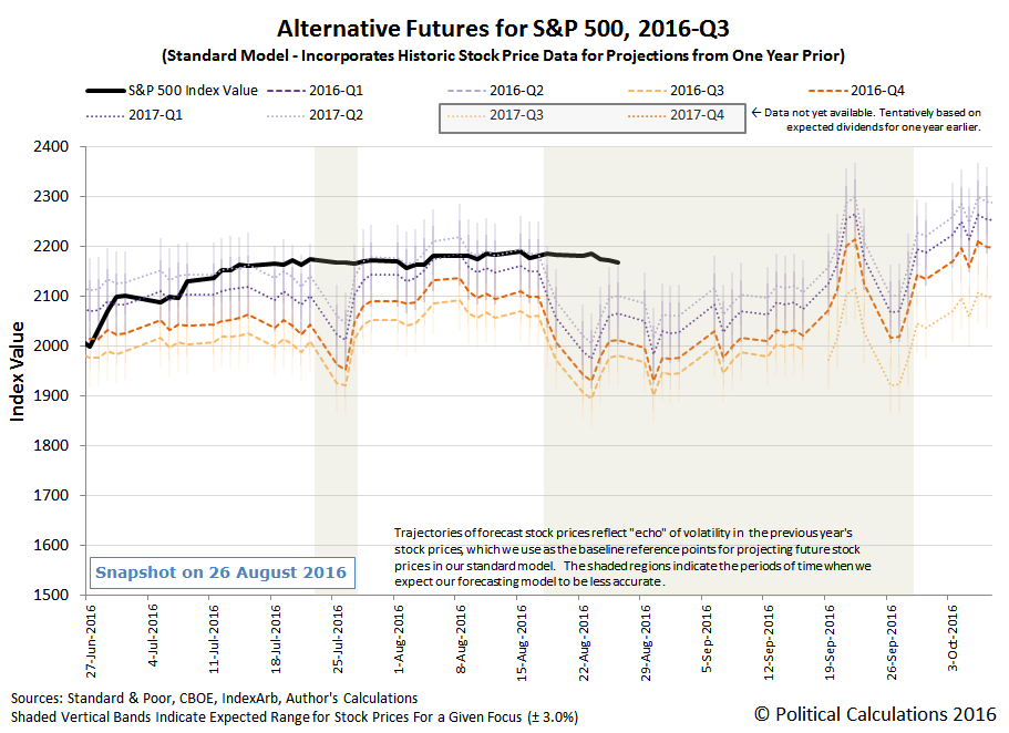 Alternative Futures - S&P 500 - 2016Q3 - Standard Model 01 - Snapshot 2016-08-26