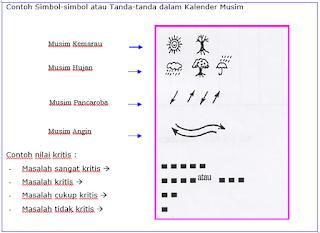 contoh simbol kalender musim