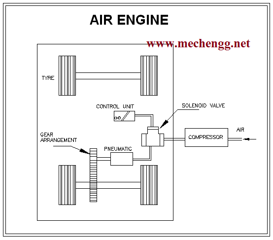 DIAGRAM Of air engine