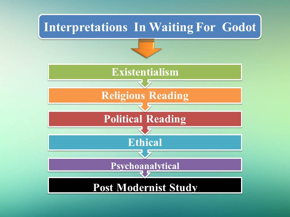 """ravi bhaliya s assignment various interpretations in play  key words existentialism nothingness modernism absurdity meaningless political existentialism """"waiting for godot """""""