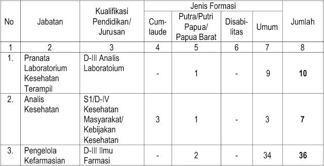 559 Formasi Lowongan CPNS POLRI 2018