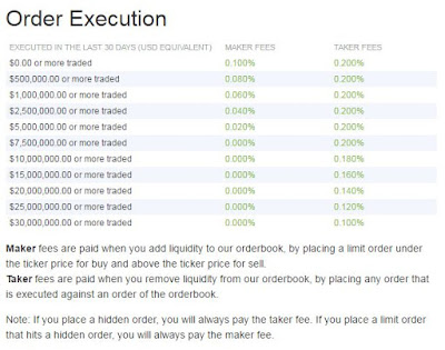 Bitfinex - Order Execution Fees