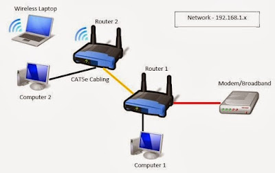 perbedaan router dan AP access point