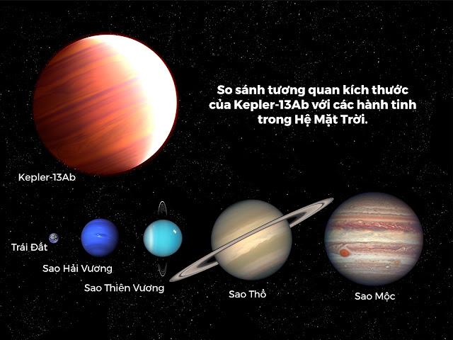 So sánh tương quan kích thước của ngoại hành tinh Kepler-13Ab với năm hành tinh trong Hệ Mặt Trời. Đồ họa: NASA, ESA, and A. Feild (STScI). Hình ảnh: NASA.