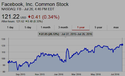 Chart: Facebook $FB Shares UP 29% past 12 months