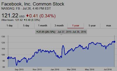 Chart: Facebook $FB Shares UP 29% past 12 months