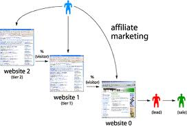 Decide On The Affiliate Marketing Techniques To Craft More Money