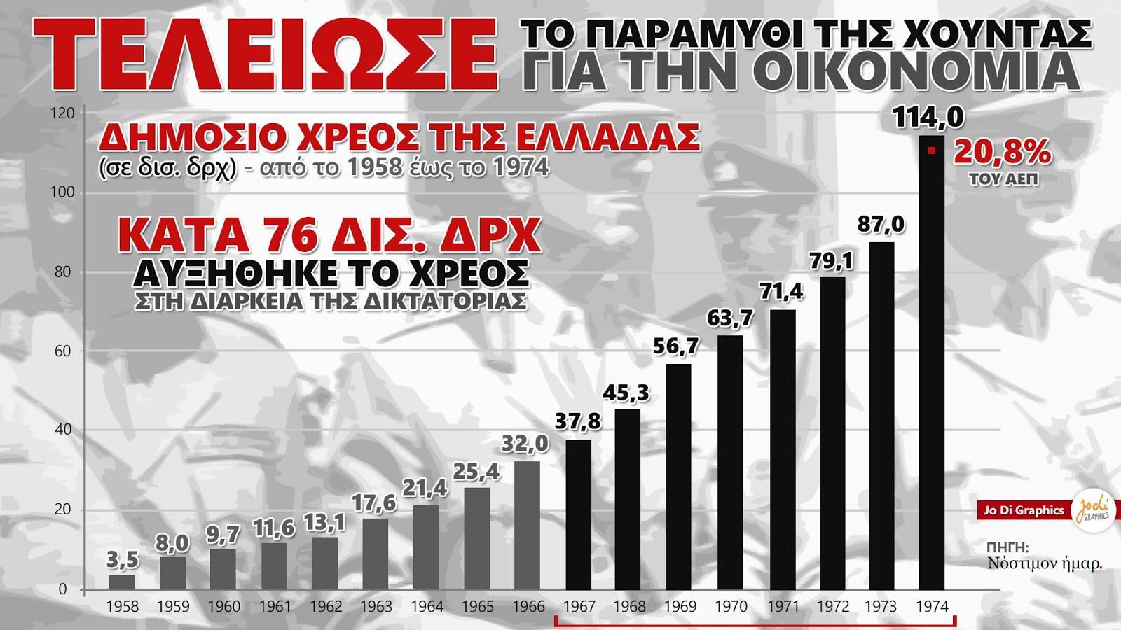 Τέλειωσε και το παραμύθι για το χρέος και την οικονομία επί δικτατορίας!