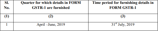 Due Dates for Furnishing of Form GSTR-1 for April, May & June 2019