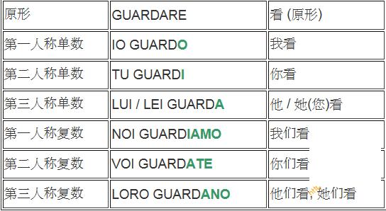 意大利语单词-ire结尾的规则动词-ere结尾的规则动词-are结尾的规则动词 意语学习 第4张