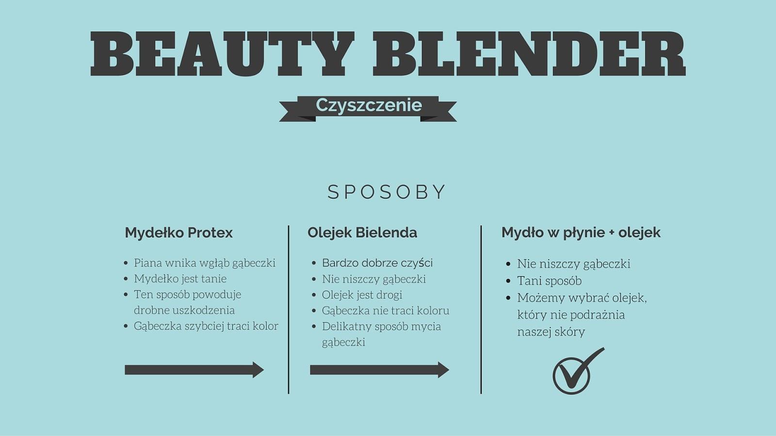Jak i czym czyścić Beauty Blender