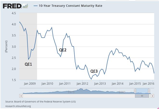Economist's View: Monetary Policy