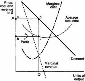 Microeconomics- Airasia