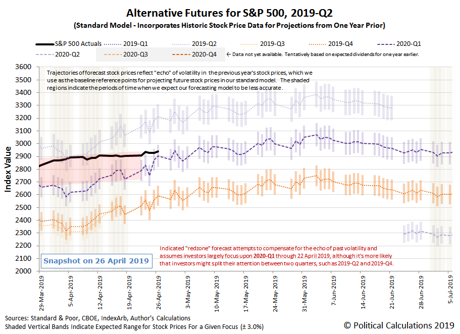 Alternative Futures - S&P 500 - 2019Q2 - Standard Model with Annotated Redzone Forecast - Snapshot on 26 Apr 2019