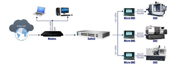 DNC Tranfer Device network model