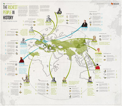 http://money.visualcapitalist.com/richest-people-human-history/