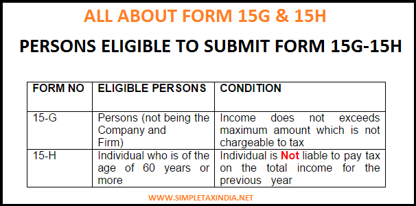 Form 15g Pdf Format