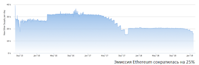 Эмиссия Ethereum сократилась на 25%