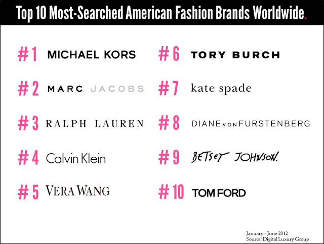 c95ec44ae9ab Top 10 Most-Searched US Fashion Brands