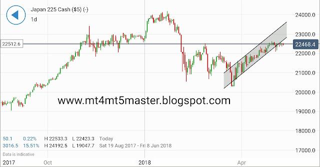 Nikkei 225 Technical Analysis: Emerging Pennant Offers Bulls Hope